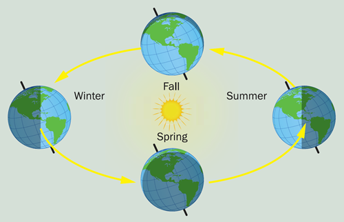Teaching Patterns of weather: seasons and climate