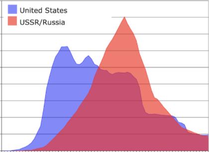 Teaching DBQ: Cold War Struggles Abroad