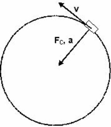 Teaching Circular motion