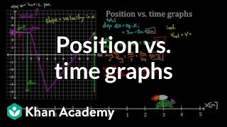 Teaching Position vs. time graphs [video]