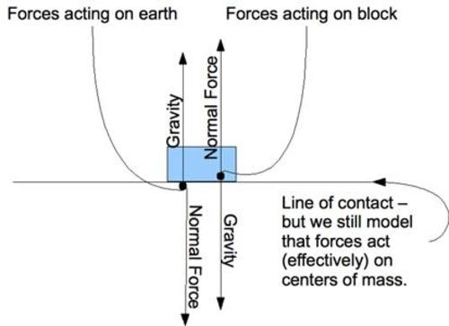 Teaching Types of forces