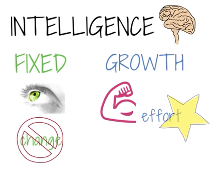 Teaching Fixed Mindset vs. Growth Mindset [video]