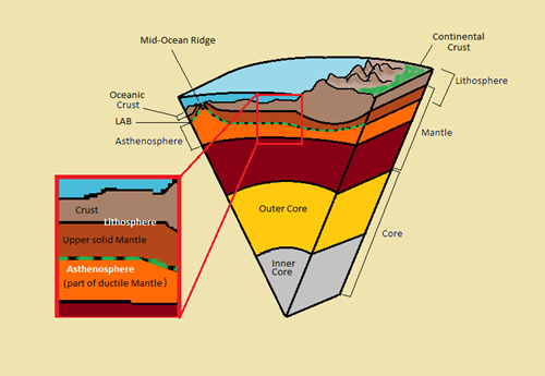 Teaching Earth's layers