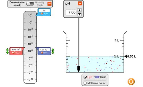 Teaching pH Scale [PhET Simulation]