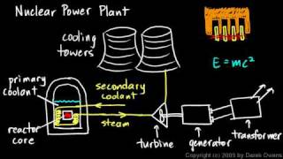 Teaching Nuclear Power Plants [video]