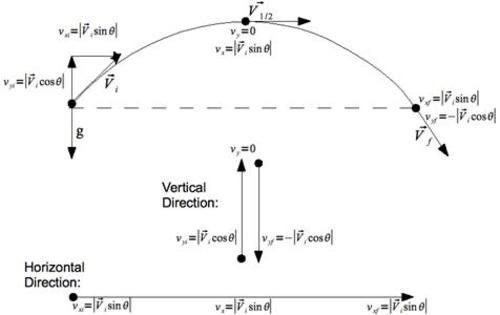 Teaching Vectors