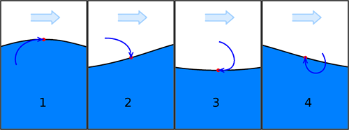 Teaching Wave speed