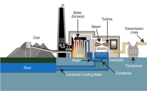 Teaching Coal Power