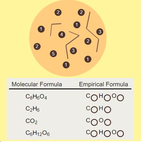 Determining Empirical Formulas
