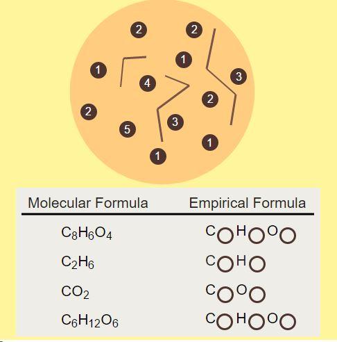 Teaching Determining empirical formulas