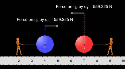 Teaching Coulomb's Law [PhET Simulation]