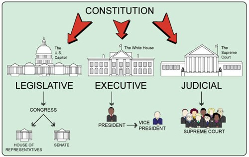 Teaching Separation of powers & the government shutdown