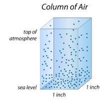 Teaching Pressure and density of the atmosphere
