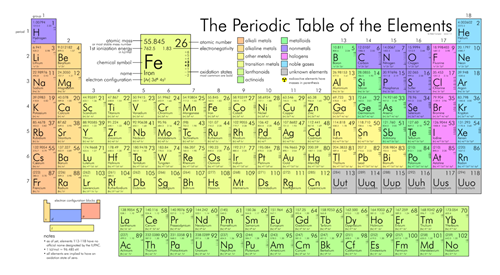 Teaching Unit 3: Elements and periodic table