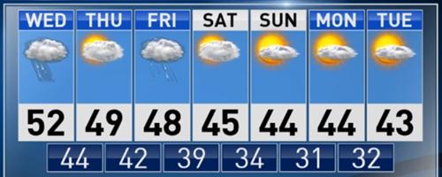 Teaching Weather Forecasting
