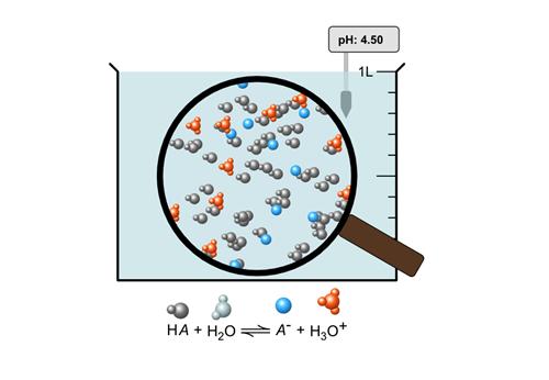 Teaching Strong and Weak Acids [PhET Simulation]