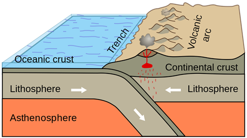 Teaching Transform plate boundaries